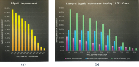 Overall efficiency improvements through using Edgetic technology at different levels of datacentre utilisation.