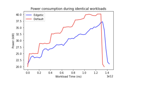 Power consumption during identical workloads